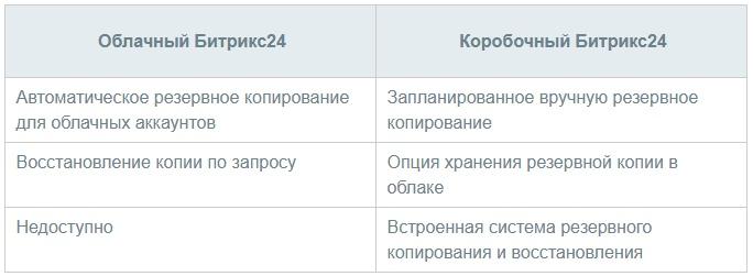 Резервирование Битрикс24